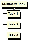 Summary Task. Consider the following two WBS Charts: This is incorrect. In the above chart, Task 1 and Task 2 are Summary Tasks.