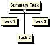 Moving & Repositioning Tasks in a WBS Chart In the WBS Chart, tasks can be rearranged by several different ways.