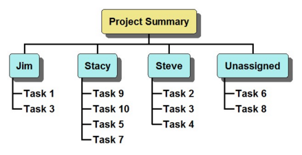 or Summary Task Task 1 Task 2 Task 3 10d 5d 3d 2d The Default Outline Structure uses the Outline Number field to create the hierarchy.