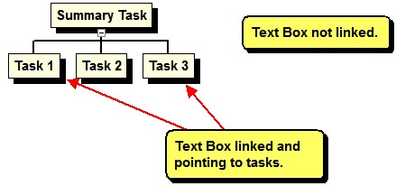 Adding Text Boxes to a Chart You can add free-form text to any WBS or Network chart. To add a Text Box, right-click in white space and choose Add Text Box to add a box not linked to a task.