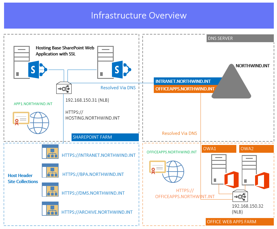 2. Server Environment This Demo Setup will be using: Two office Web Apps 2013 Servers with Windows NLB Enabled and Configured SharePoint Server Farm with two WFE Servers and Single APP Server for