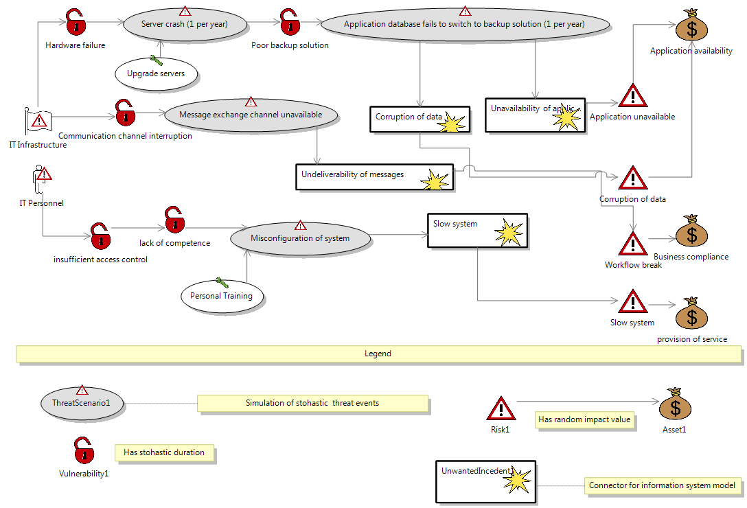 Figure 3: DVP Activity diagram modelling and for the development of systems which are not pure information systems.