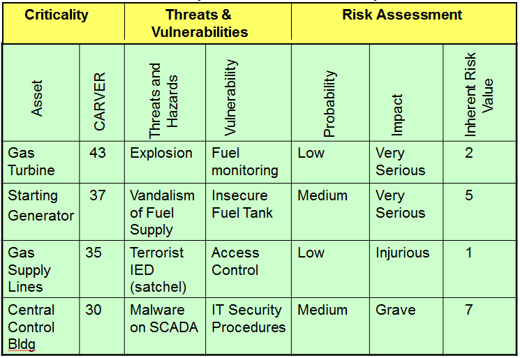 Risk Assessment Consolidated