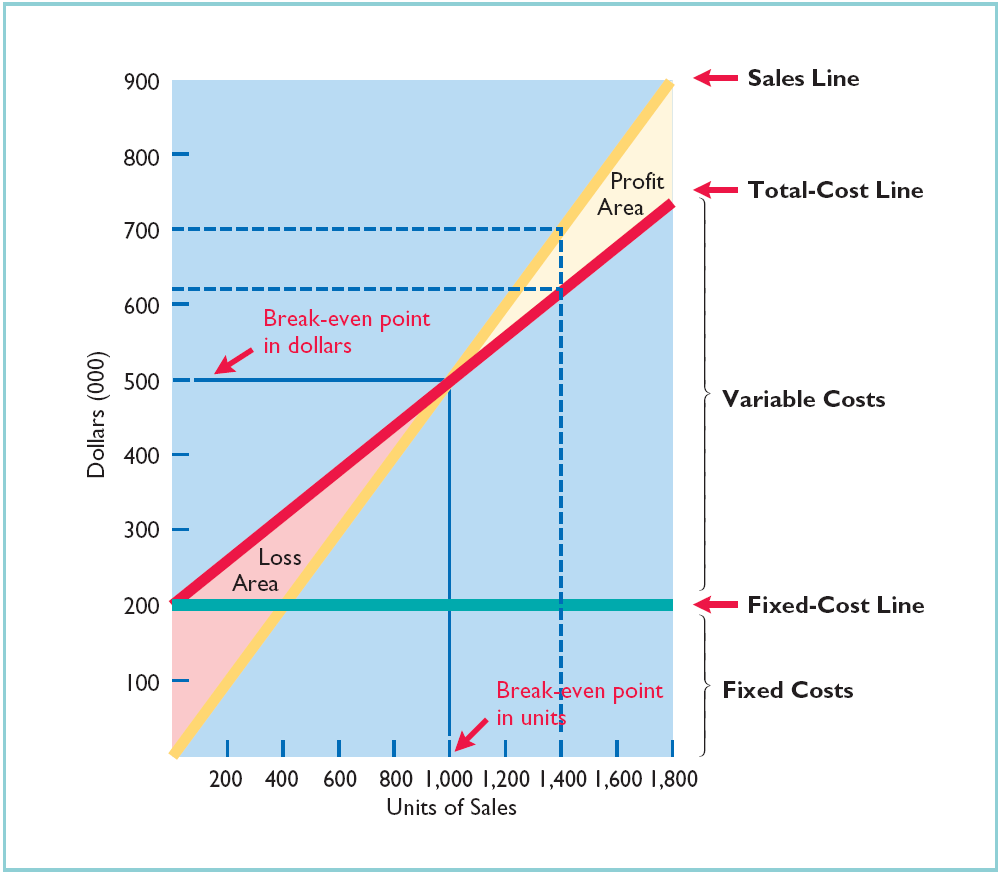 cost volume profit Cost–volume–profit (cvp) analysis is a model to analyze the behaviour of net income in response to changes in total revenue, total costs, or both.