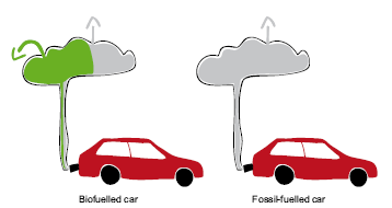 First Swedish definition of Clean Cars Definition of clean car: Diesel /petrol < 120 g co2/km Biogas <9,7