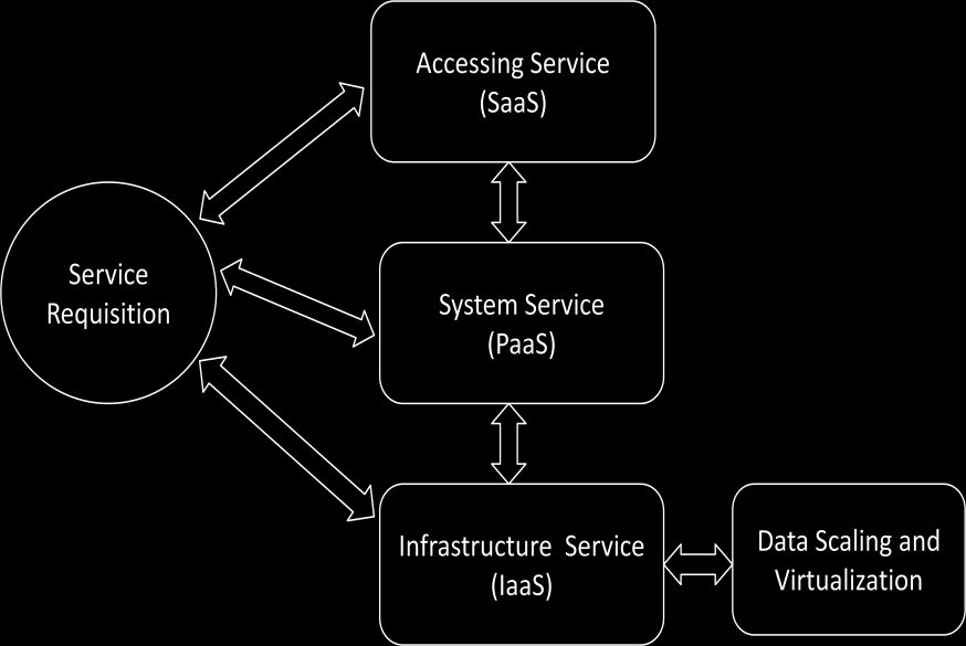 Fig 3 shows the cloud services deployed based on resource utilization. Here the boundary is fixed and the systems positions are dynamic.