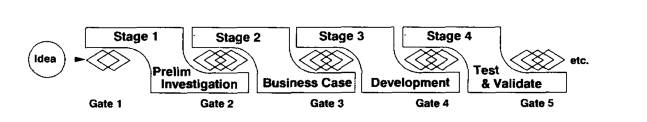 Cooper s (1990) Stage-Gate Process Cooper (1990) proposes a stage-gate system which recognizes that innovation is a process which can be managed A stage-gate process is conceptual framework which