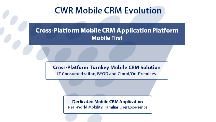 Mobile First: Taking Mobile CRM to the Next Level 4 The Evolution of CWR Mobile CRM CWR Mobility has been developing CWR Mobile CRM as a mobility solution for Microsoft Dynamics CRM since 2006.