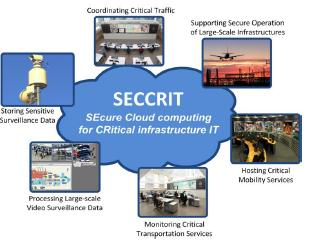 SECCRIT 2 SEcure Cloud computing for CRitical infrastructure IT (Ασφαλής