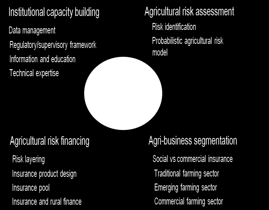 3 World Bank Business approach for agricultural insurance Why the World Bank is interested in
