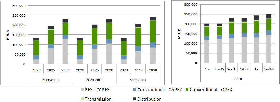 Figure 4 Overview of incremental costs of electricity supply in the main and basic sensitivity scenarios These numbers show how important it is that one understands the main drivers for