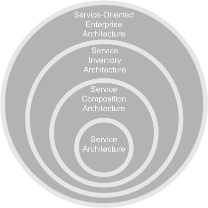 SOA Types Service Architecture (inner circle) Service Composition Architecture