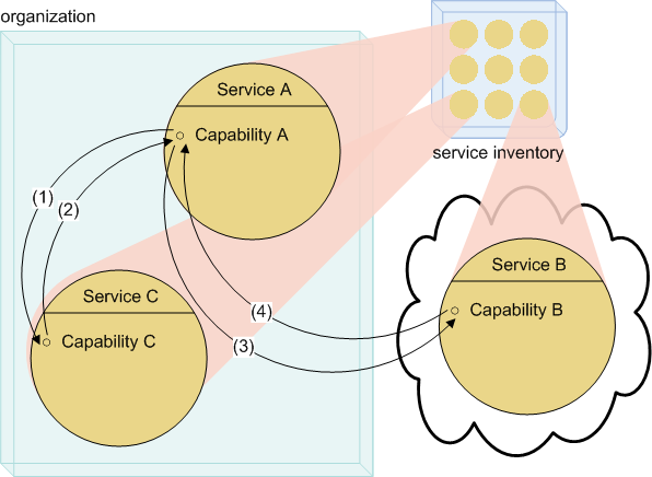 SOA Type: Service Inventory Architecture A service inventory is a collection of independently standardized and governed services delivered within a pre-defined architectural boundary.