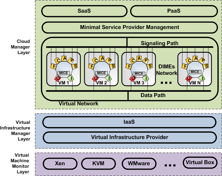 discuss how to manage Authentication, Authorization, and Accounting in a DIME network deployed on a pool of virtual resources. The paper is organized as follows.