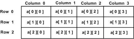 array by specifying the array's name without an index. Return array from a function C allows a function to return an array.