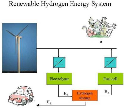 Hydrogen In a fuel cell, hydrogen gas is used to