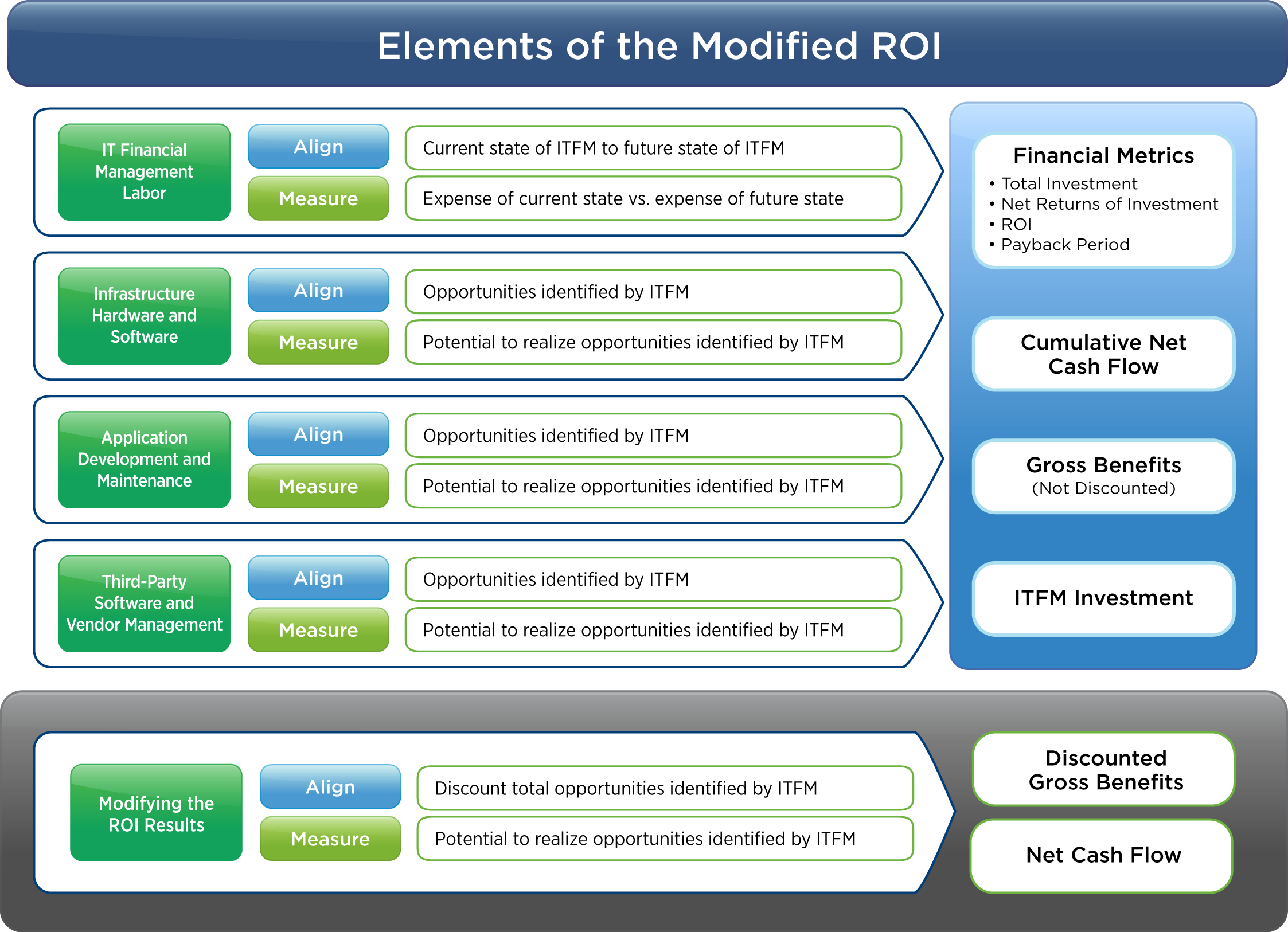 The modified ROI approach acknowledges the unique nature of an IT financial management investment through a reasonable methodology for attribution and measurement of soft benefits.