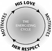 The Energizing Cycle: COUPLE hw t spell lve t yur wife (ch. 8-14) The ppsite f the Crazy Cycle is the Energizing Cycle.