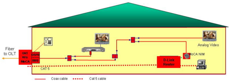 Transforming the Home Prior FiOS deployment 2008 and Beyond New wiring Existing wiring New wiring Existing wiring Cost Per Premises Connected $1,220 $933 $880 $700 Simplified in-home network