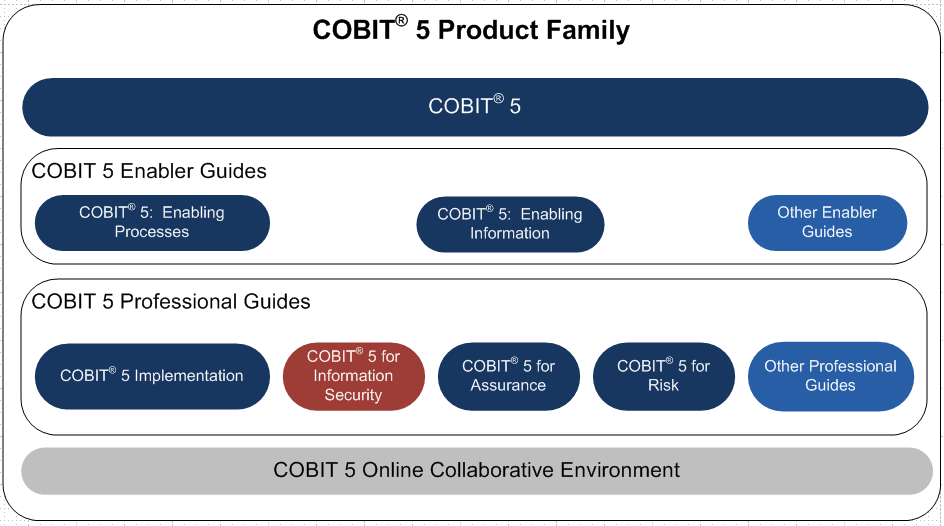 COBIT 5 Product Family Includes an Information Security Member