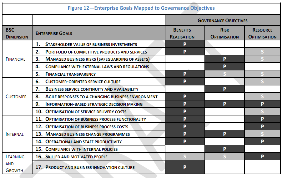 Enterprise Goals Mapped to Governance Objectives Copyright,