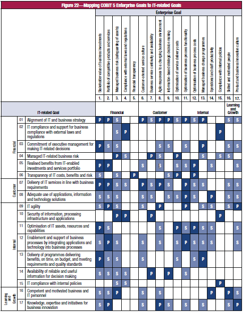 Mapping COBIT 5 Enterprise Goals to IT Related Goals Copyright,