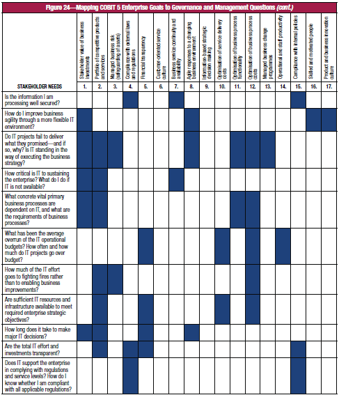 Mapping COBIT 5 Enterprise Goals to Stakeholders Needs