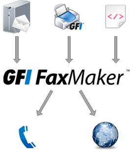 1.2 How GFI FaxMaker works - Sending faxes Step 1: Various methods used to send a fax The fax content is sent to GFI FaxMaker using one of the various supported methods.