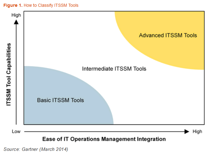 In the last three to four years no vender made it to the leader classification of Gartner for ITSSM tools.