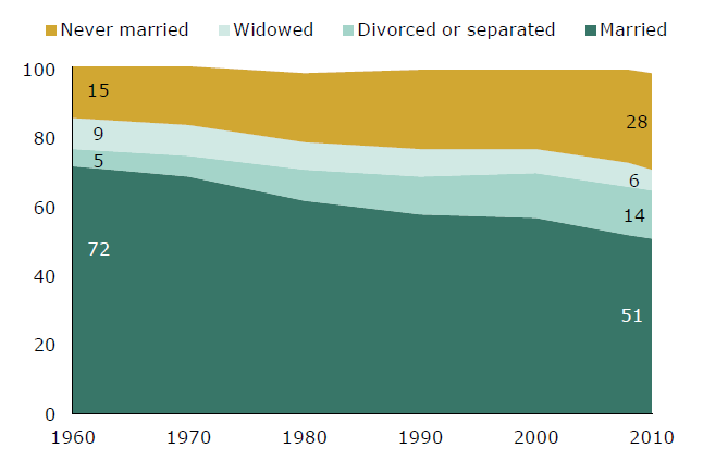 Current Marital Status, 1960-2010 % Note: Based on adults ages 18 and older. Percents may not total 100% due to rounding.