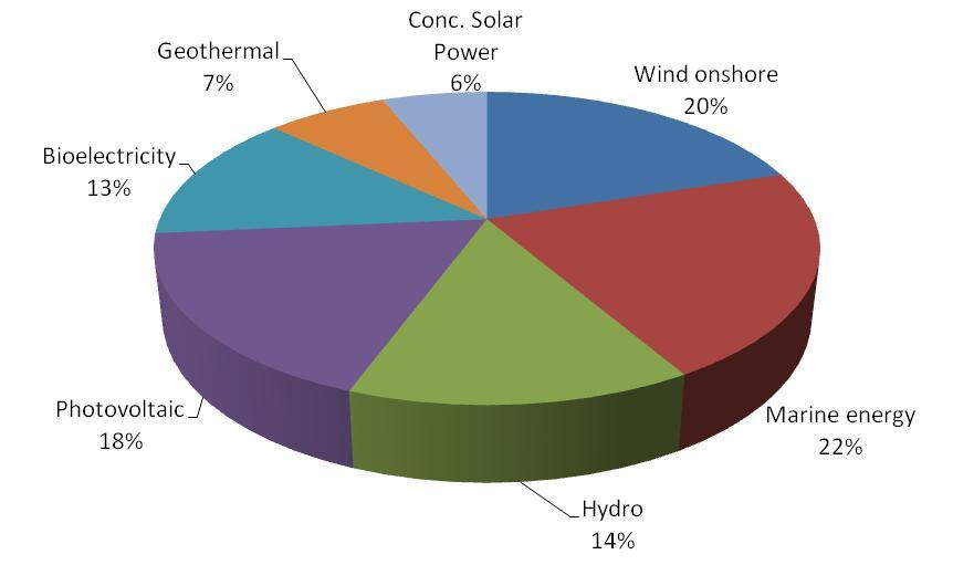 RENEWABLE ENERGY PROSPECTS ELECTRICITY PRODUCTION FROM