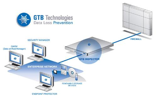 GTB Technologies GTB's Complete Extrusion / Data Loss Prevention Platform Based on patent pending, proprietary technology; GTB's Extrusion Prevention / Data Loss Prevention Inspector is the