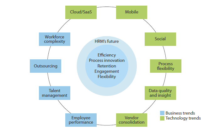 Business and Technology Changes Are Shaping HR Application s Future In HRM technology, software-as-a-service (SaaS) is already the de facto deployment model for recruitment, talent management,