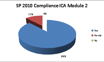 Microsoft s Research Req - How much compliance out of the box? A considerable amount of the requirements of ICA standard is delivered SharePoint 2010.