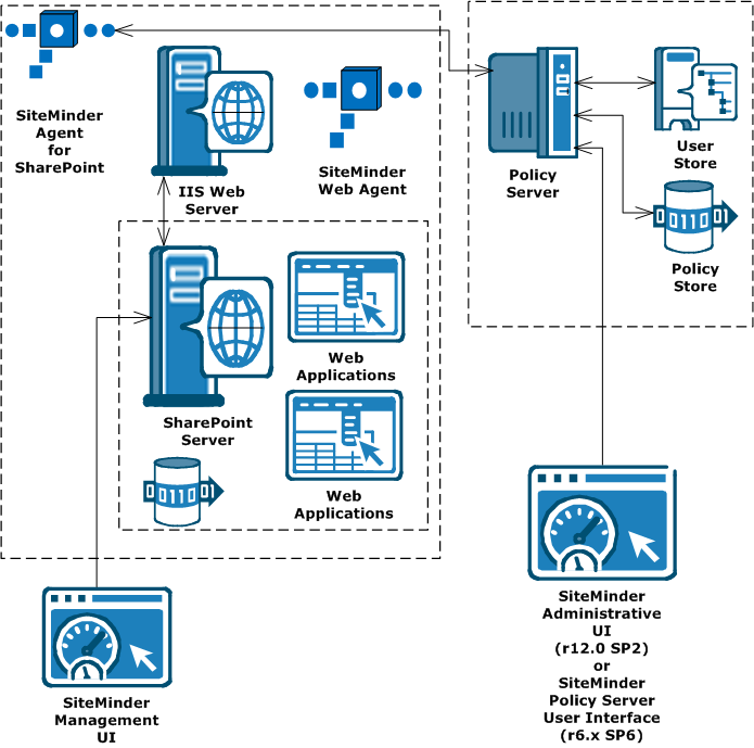 SiteMinder Components used with SharePoint SiteMinder Components used with SharePoint The following illustration