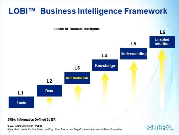 intelligent modeling of e business maturity The what and why of business process maturity model (bpmm) one of the prominent bpmm models is gartner's business process maturity business intelligence (bi.