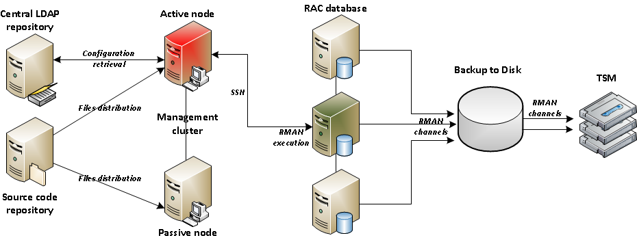 Backup architecture Custom solution: about 15k lines of code, Perl + Bash Flexible: easy to adapt to new Oracle release, backup media Based on Oracle Recovery Manager (RMAN)