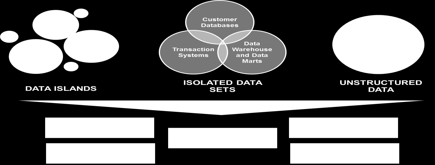 Figure 1: Traditional Data Management III.