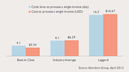 Advantages of AP Automation Hard Savings Dramatically lowers transaction costs Reduction /