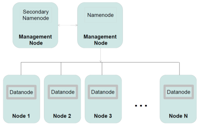 HDFS components Namenode manages the File System's namespace/meta-data/file blocks Runs on 1 machine to several machines Datanode Stores and retrieves data blocks Reports to Namenode Runs on