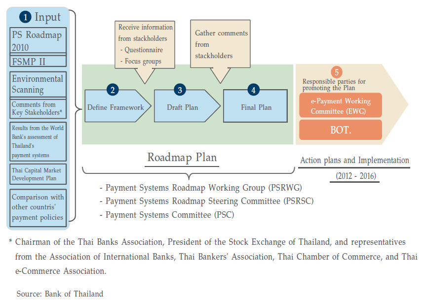 Figure 1: Payment Systems Roadmap 2012 2016 establishment process Summary of Thailand s payment systems assessment The PSRWC evaluated the strength and weakness of Thailand s payment systems,