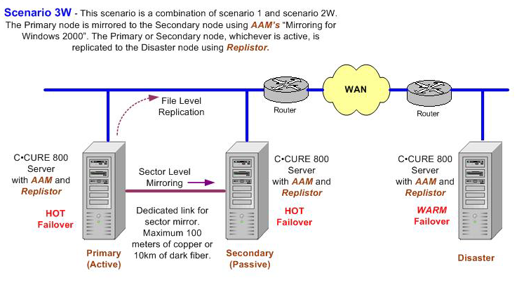 Chapter 3 - System Redundancy The Split Brain Problem : An important consideration for setting up a WAN High availability solution of any kind in an enterprise WAN environment, is the simple fact