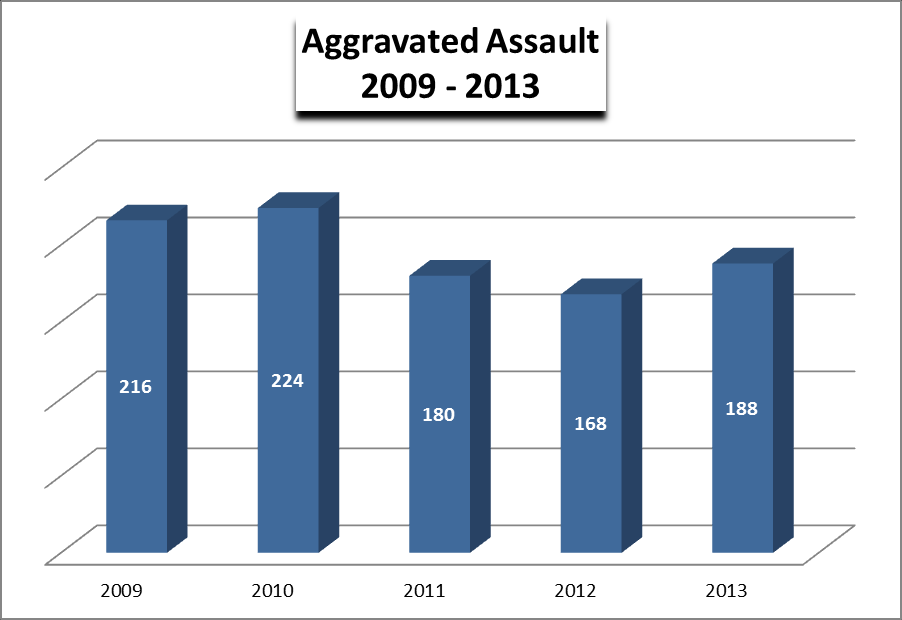 Historical Perspective VIOLENT CRIMES RAPE Reported rapes declined by 13.4% 16 (27.6%) of the reported rapes occurred in years prior to 2013. 29 (50%) of the reported victims were juveniles.