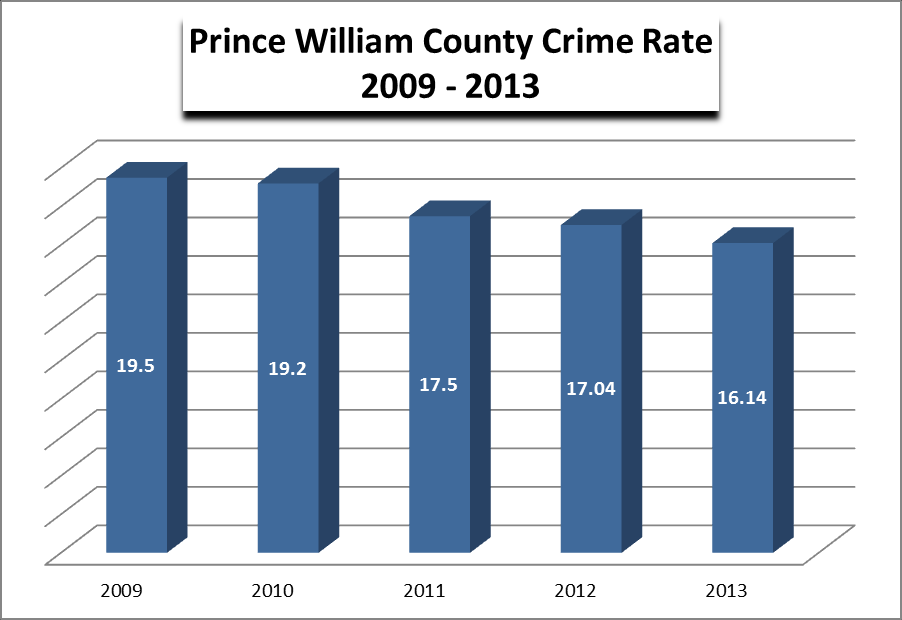 OVERVIEW 2013 Crime Statistics Index Crimes Crime Rate Falls Again The overall crime rate continues to decline, measuring at 16.14 crimes per 1,000 residents.