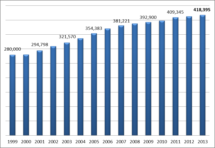 CRIME RATE The crime rate in Prince William County continued to decline in 2013 at 16.14 crimes per 1,000 residents.