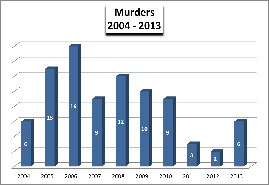Historical Perspective MURDERS Murders are the highest profile of violent crimes. Murder is defined as the willful (non-negligent) killing of one human being by another.