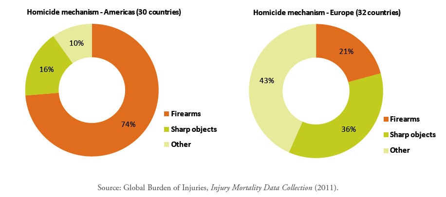 Homicide mechanism, Americas and Europe (2008) Role of firearms as enablers of