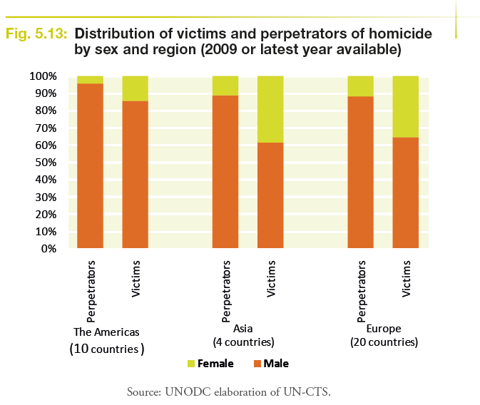 Victims and perpetrators by