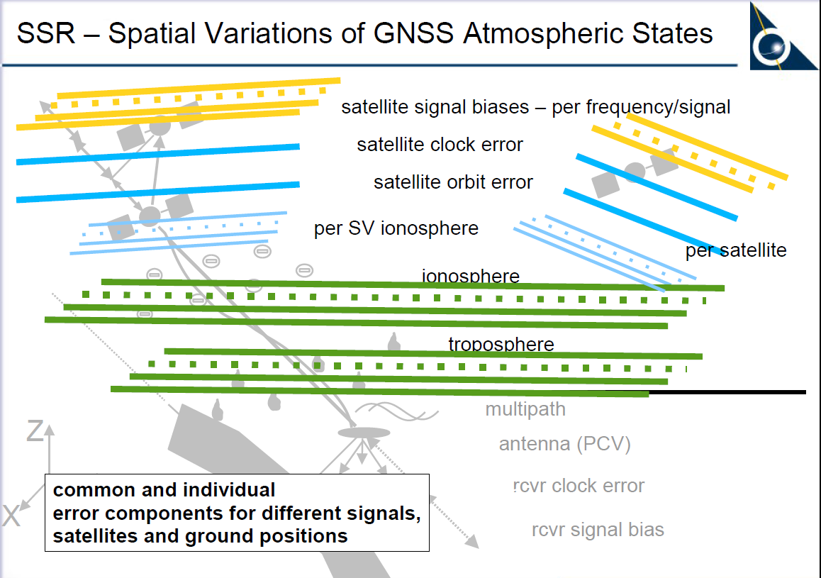 From PPP to PPP-RTK: layers of data required by applications PPP-RTK uses State Space Representation of GNSS error sources Message concepts designed by RTCM