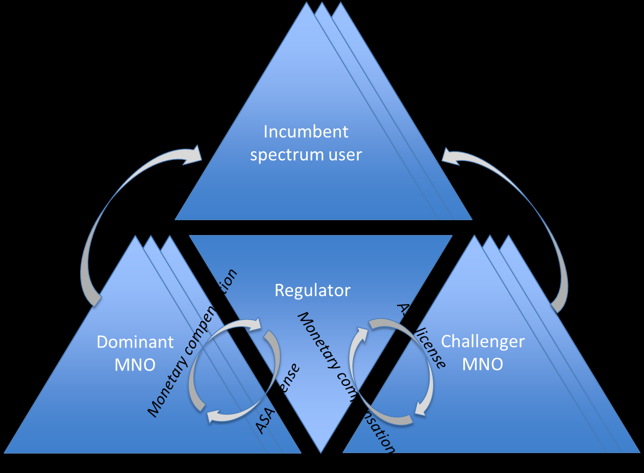 16 3) Business Ecosystem and Business Models Use cases for ASA trials Models for valuation of spectrum Business benefits of ASA concept for key stakeholders: incumbent spectrum user, MNO (dominant